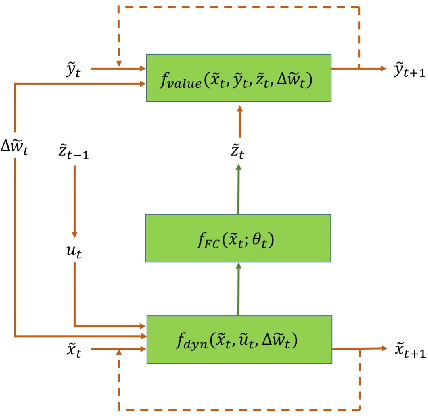 Figure 3 for Neural Network Architectures for Stochastic Control using the Nonlinear Feynman-Kac Lemma