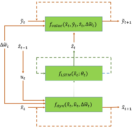 Figure 4 for Neural Network Architectures for Stochastic Control using the Nonlinear Feynman-Kac Lemma