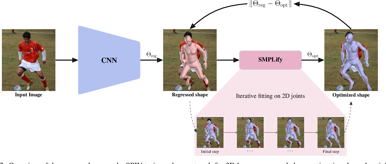 Figure 3 for Learning to Reconstruct 3D Human Pose and Shape via Model-fitting in the Loop
