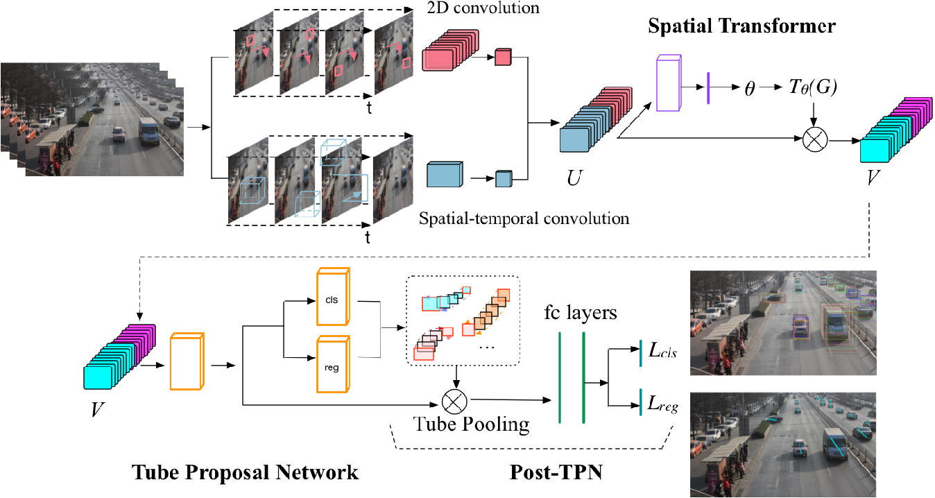 Figure 2 for TrackNet: Simultaneous Object Detection and Tracking and Its Application in Traffic Video Analysis