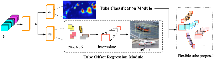 Figure 3 for TrackNet: Simultaneous Object Detection and Tracking and Its Application in Traffic Video Analysis