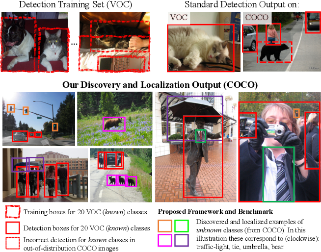 Figure 1 for The Pursuit of Knowledge: Discovering and Localizing Novel Categories using Dual Memory