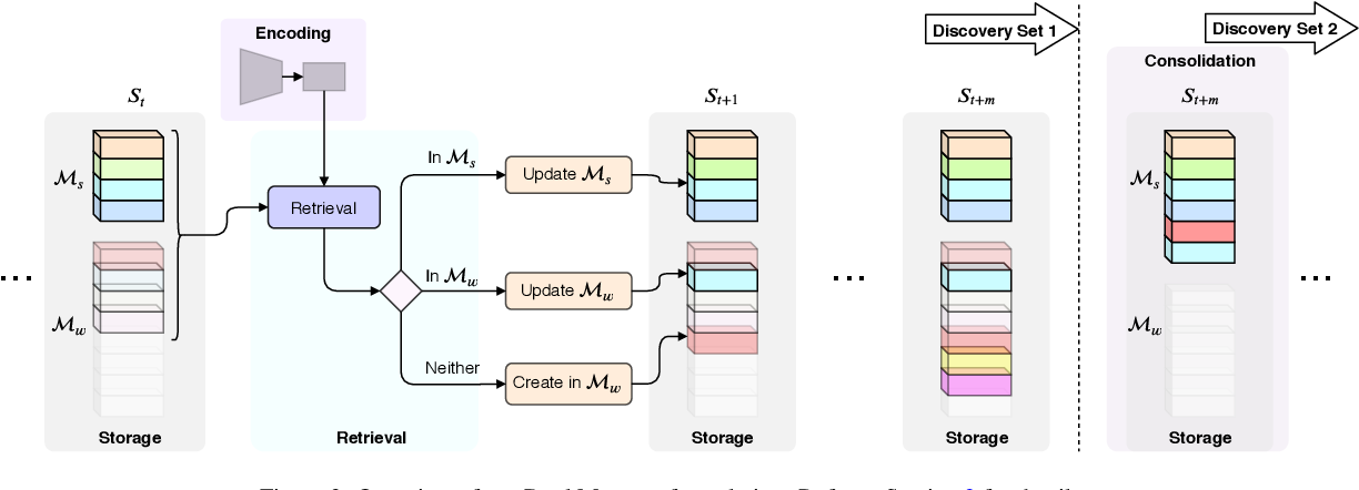 Figure 3 for The Pursuit of Knowledge: Discovering and Localizing Novel Categories using Dual Memory