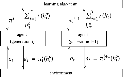 Figure 1 for Some Insights into Lifelong Reinforcement Learning Systems