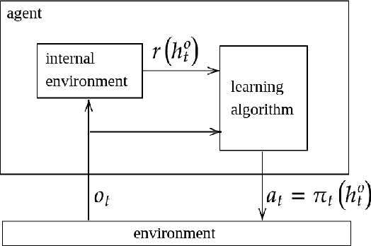 Figure 2 for Some Insights into Lifelong Reinforcement Learning Systems