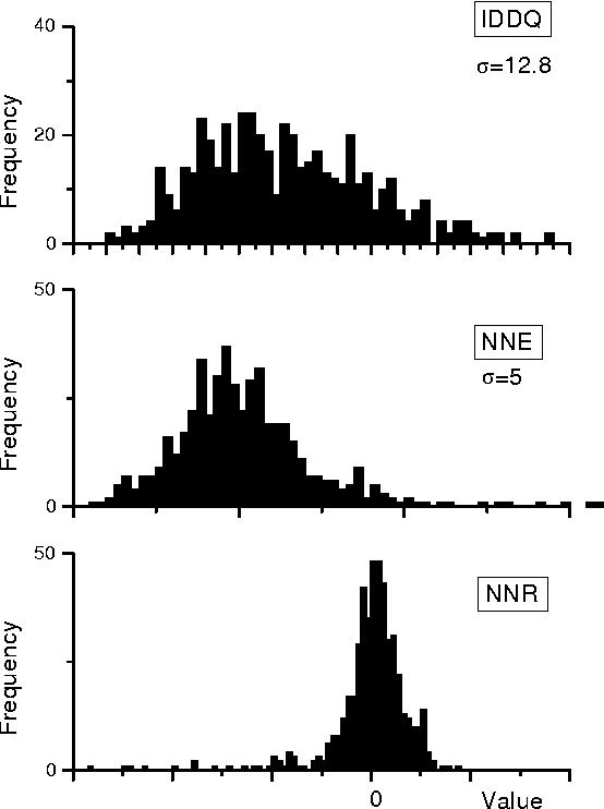 Comparison Of Wafer Level Spatial Iddq Estimation Methods