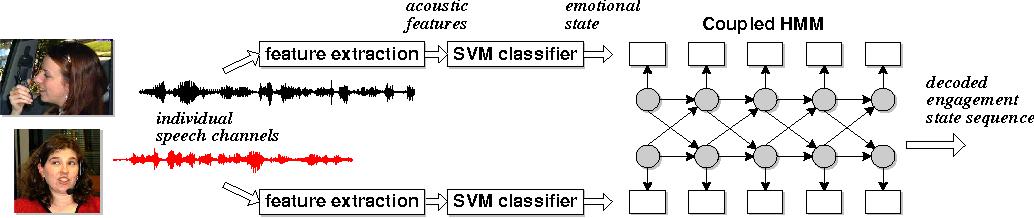 Figure 1 for Detecting User Engagement in Everyday Conversations