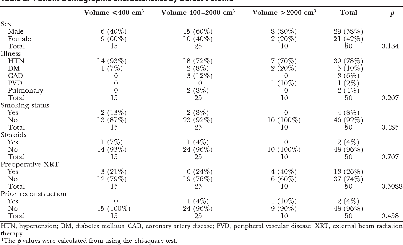 Table 2. Patient Demographic Characteristics by Defect Volume*
