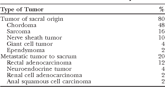Table 3. Indications for Partial Sacrectomy