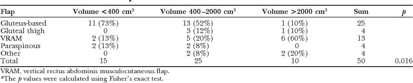 Table 4. Reconstruction Method by Defect Volume*