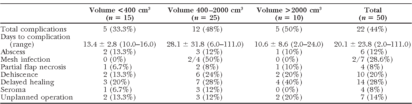 Table 5. Specific Postoperative Complications by Defect Volume