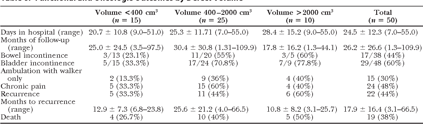 Table 6. Functional and Oncologic Outcomes by Defect Volume