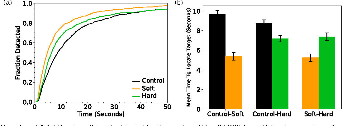 Figure 2 for Improving Human-Machine Cooperative Visual Search With Soft Highlighting