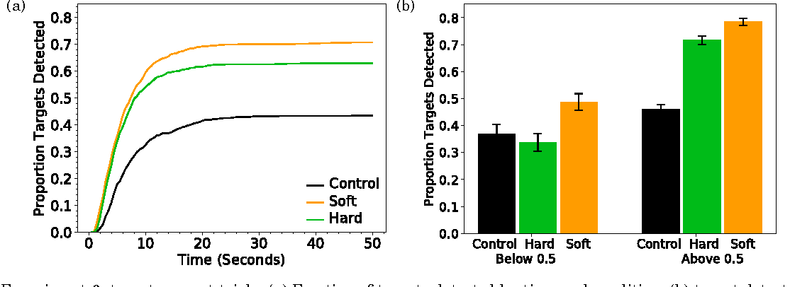 Figure 3 for Improving Human-Machine Cooperative Visual Search With Soft Highlighting