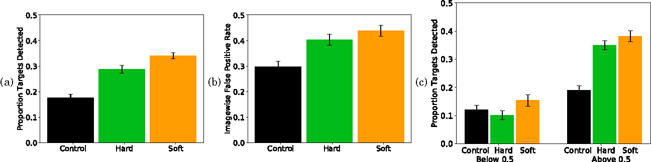 Figure 4 for Improving Human-Machine Cooperative Visual Search With Soft Highlighting