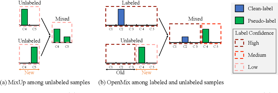 Figure 1 for OpenMix: Reviving Known Knowledge for Discovering Novel Visual Categories in An Open World
