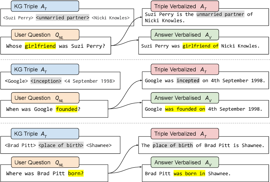 Figure 1 for VANiLLa : Verbalized Answers in Natural Language at Large Scale