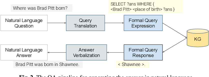 Figure 3 for VANiLLa : Verbalized Answers in Natural Language at Large Scale