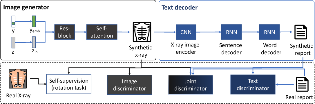 Figure 1 for EMIXER: End-to-end Multimodal X-ray Generation via Self-supervision