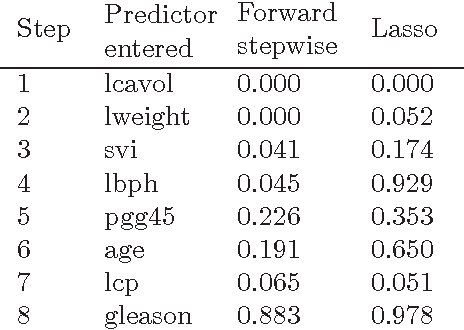 Table 1 from A SIGNIFICANCE TEST FOR THE LASSO  - Semantic