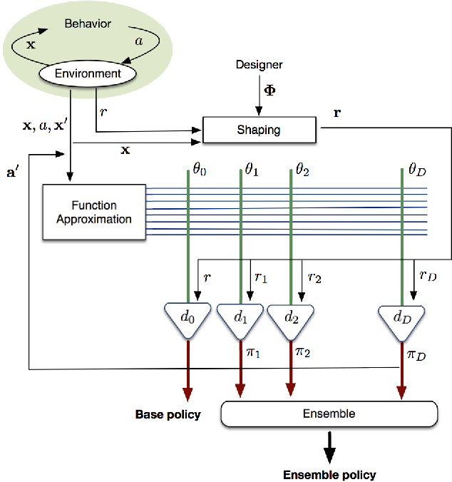 Figure 1 for Off-Policy Shaping Ensembles in Reinforcement Learning