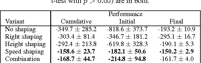 Figure 4 for Off-Policy Shaping Ensembles in Reinforcement Learning