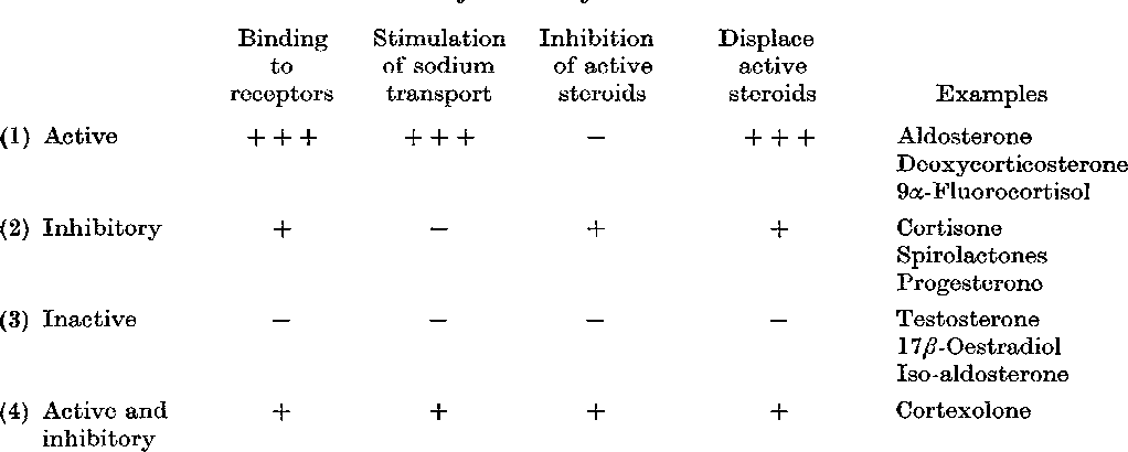 PDF] Identification of four types of steroid by their interaction