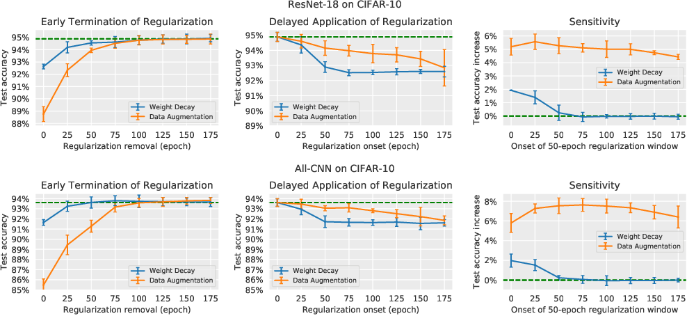 Figure 1 for Time Matters in Regularizing Deep Networks: Weight Decay and Data Augmentation Affect Early Learning Dynamics, Matter Little Near Convergence