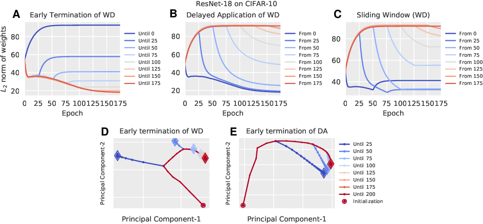 Figure 2 for Time Matters in Regularizing Deep Networks: Weight Decay and Data Augmentation Affect Early Learning Dynamics, Matter Little Near Convergence