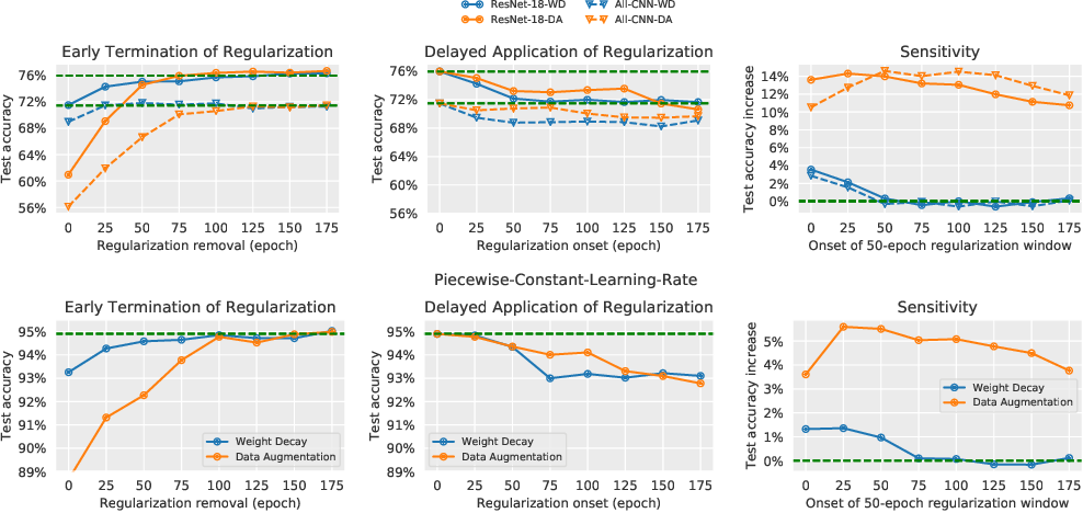 Figure 3 for Time Matters in Regularizing Deep Networks: Weight Decay and Data Augmentation Affect Early Learning Dynamics, Matter Little Near Convergence