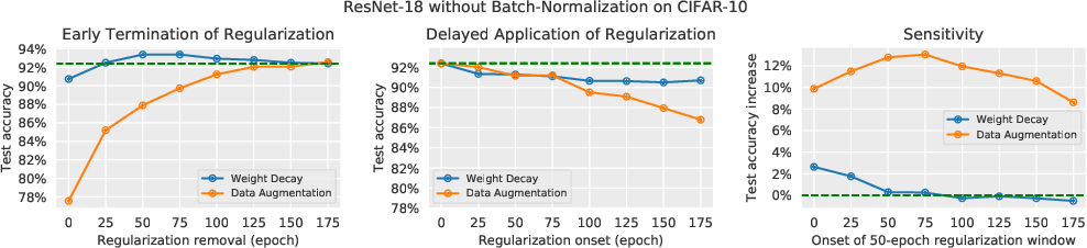 Figure 4 for Time Matters in Regularizing Deep Networks: Weight Decay and Data Augmentation Affect Early Learning Dynamics, Matter Little Near Convergence