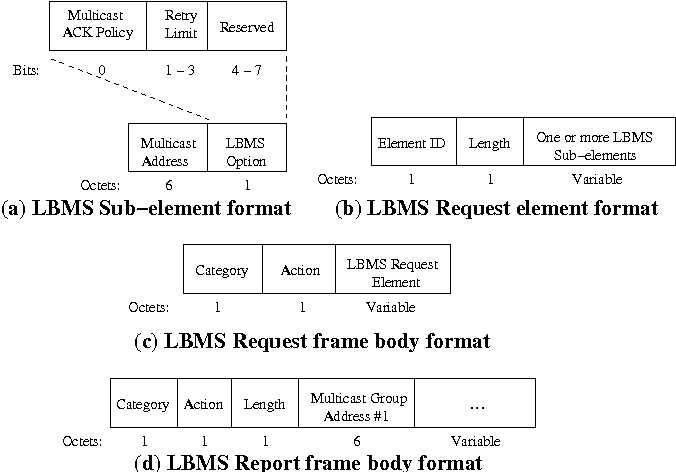 Figure 1 from Leader-Based Multicast Service in IEEE 802.11v ...