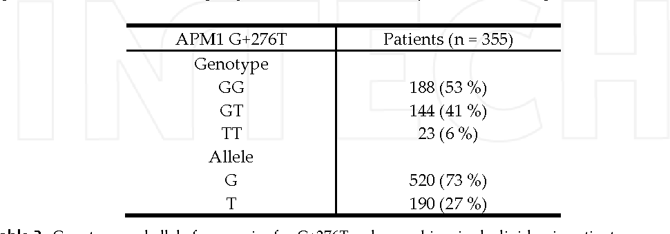Table 3. Genotype and allele frequencies for G+276T polymorphism in dyslipidemic patients.