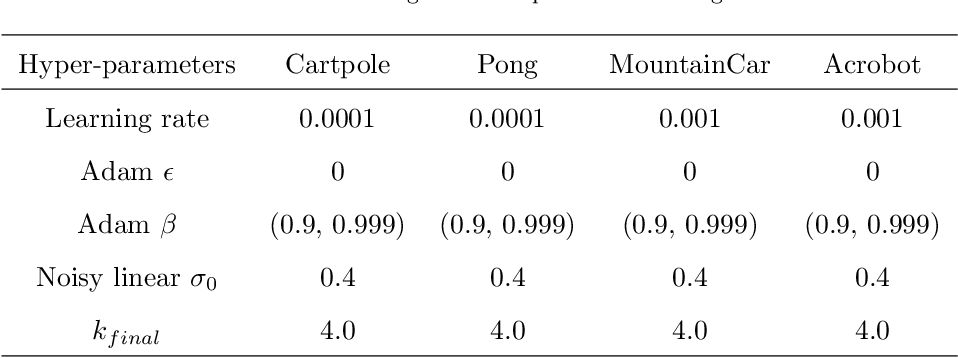 Figure 3 for NROWAN-DQN: A Stable Noisy Network with Noise Reduction and Online Weight Adjustment for Exploration