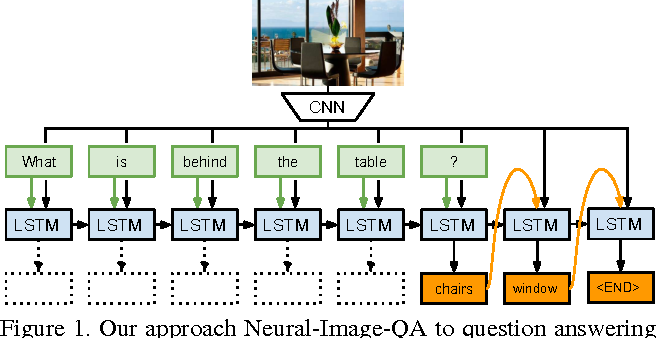Figure 1 for Ask Your Neurons: A Neural-based Approach to Answering Questions about Images