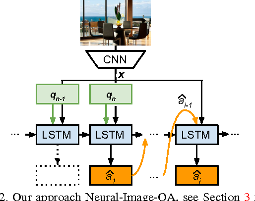 Figure 3 for Ask Your Neurons: A Neural-based Approach to Answering Questions about Images