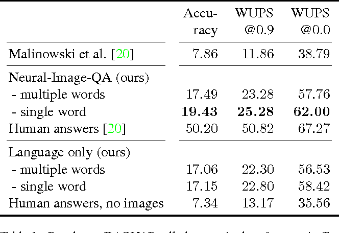 Figure 2 for Ask Your Neurons: A Neural-based Approach to Answering Questions about Images