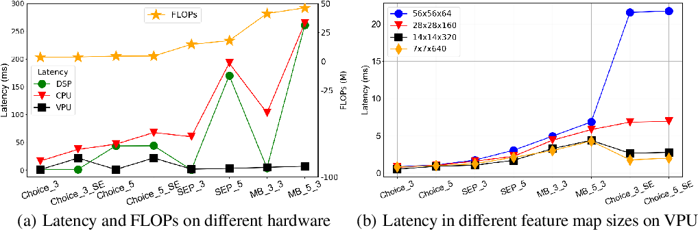 Figure 1 for Hardware-aware One-Shot Neural Architecture Search in Coordinate Ascent Framework