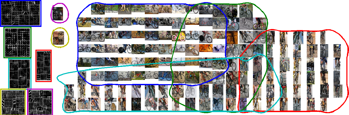 Figure 1 for Self-tuned Visual Subclass Learning with Shared Samples An Incremental Approach