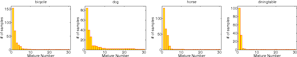 Figure 3 for Self-tuned Visual Subclass Learning with Shared Samples An Incremental Approach