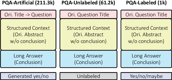 Figure 2 for PubMedQA: A Dataset for Biomedical Research Question Answering