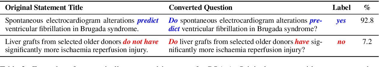 Figure 3 for PubMedQA: A Dataset for Biomedical Research Question Answering
