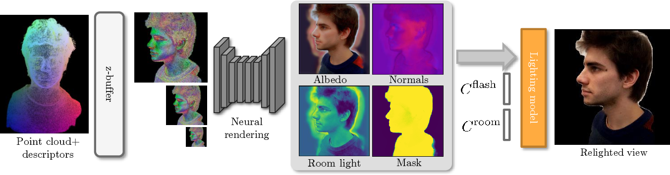 Figure 2 for Relightable 3D Head Portraits from a Smartphone Video