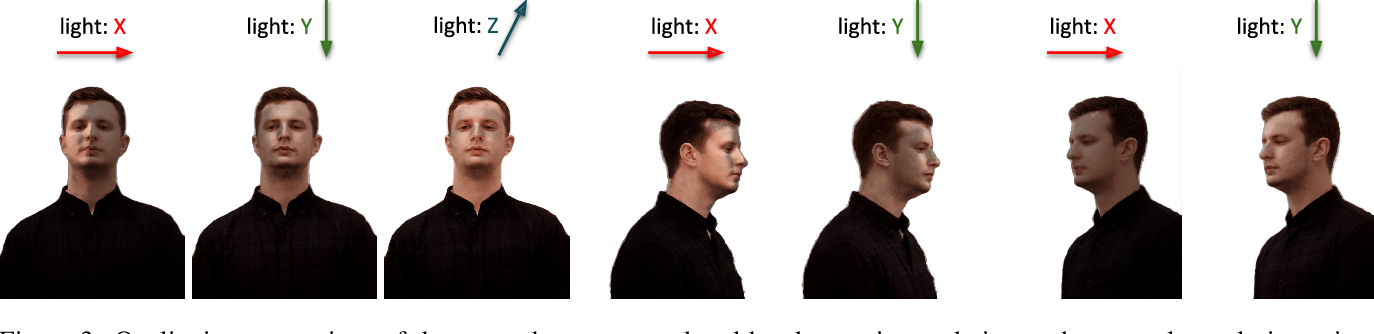 Figure 3 for Relightable 3D Head Portraits from a Smartphone Video