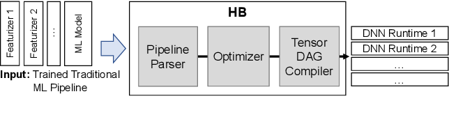 Figure 3 for A Tensor Compiler for Unified Machine Learning Prediction Serving