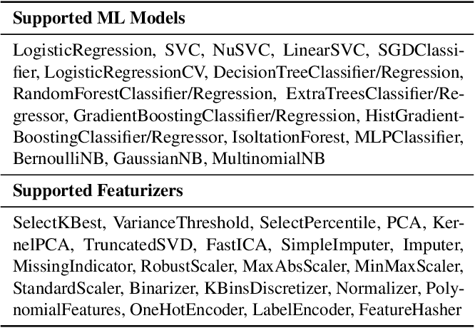 Figure 2 for A Tensor Compiler for Unified Machine Learning Prediction Serving
