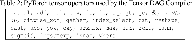 Figure 4 for A Tensor Compiler for Unified Machine Learning Prediction Serving