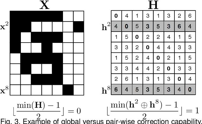 Figure 4 for Error-Correcting Factorization