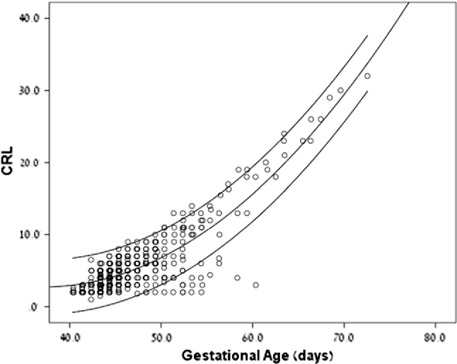 Prediction of fetal loss by first-trimester crown–rump length in IVF