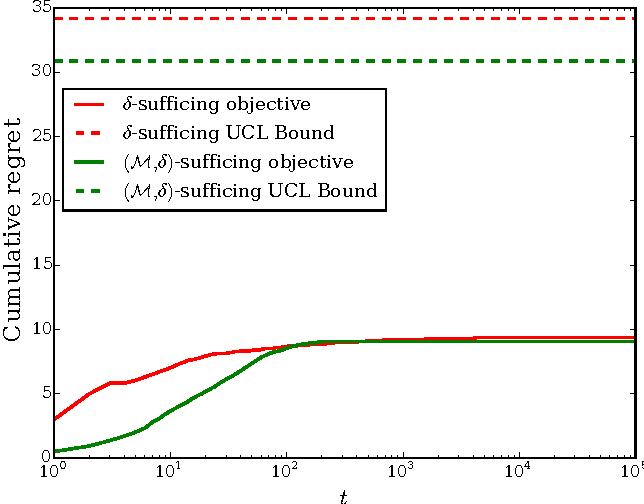 Figure 2 for Satisficing in multi-armed bandit problems